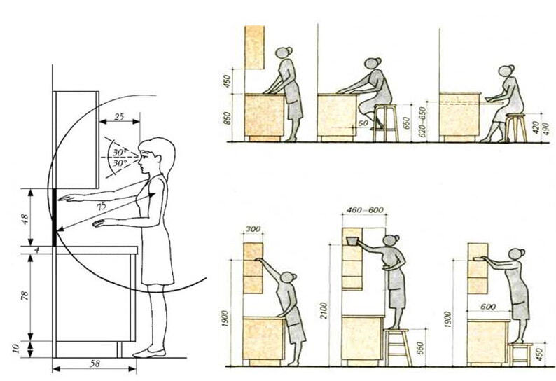 рекомендуемая высота кухни