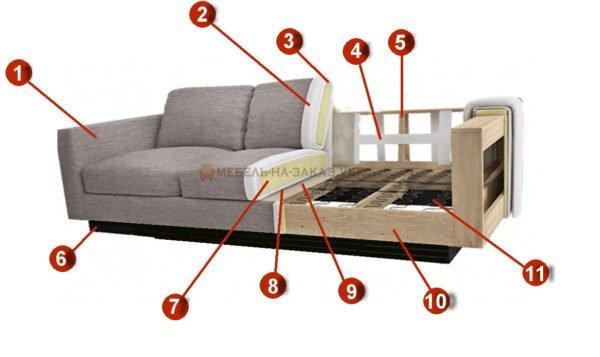 Из чего делают диван