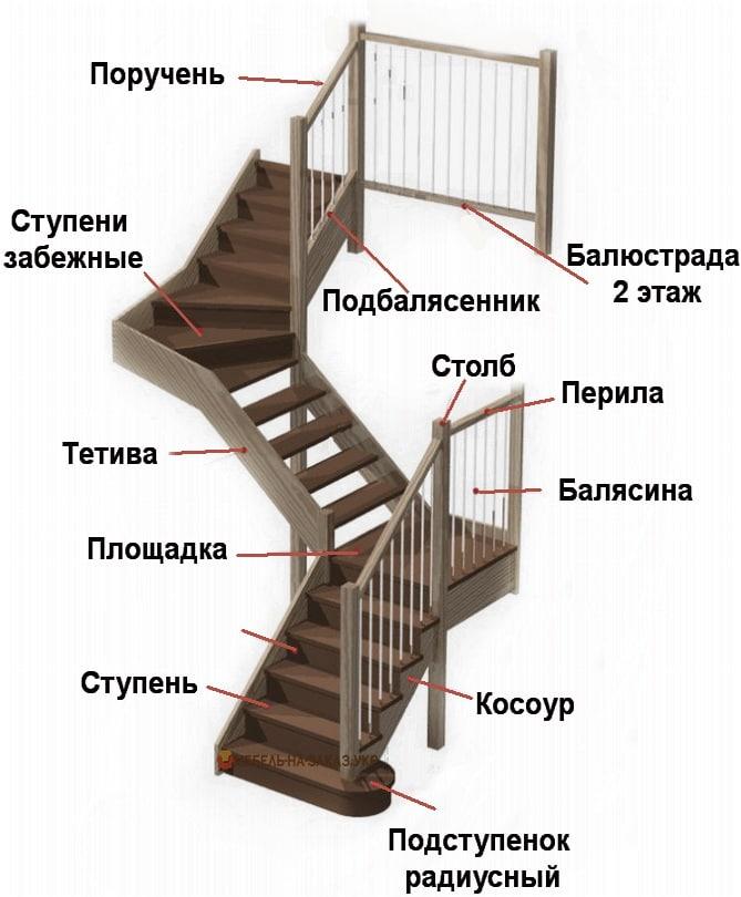 названия частей деревянной лестницы