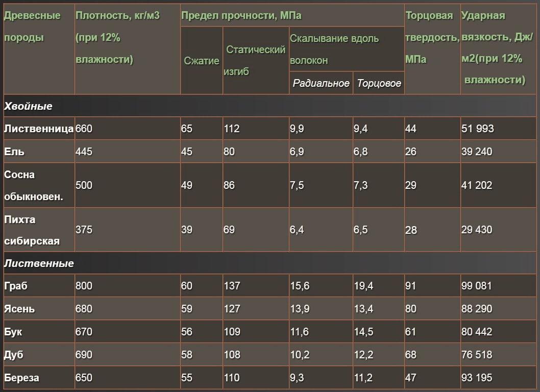 Показатели физико-механических свойств древесины